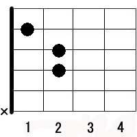 Guitar f chord