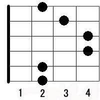 Bm guitar