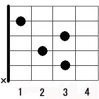 C in guitar chords