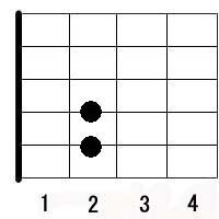 D c guitar chord