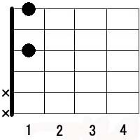B dim guitar